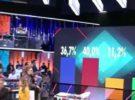 Dos nuevos concursantes, porcentajes reñidos y alianzas insospechadas en GH VIP 4: el debate