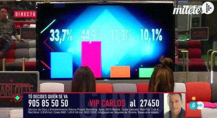 Aspirantes, porcentajes ante la expulsión y alegatos en Gran Hermano VIP 4: límite 48 horas