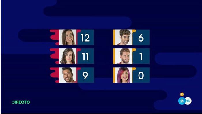 Simona es expulsada y Adara, Meritxell y Alain son nominados en Gran Hermano 17