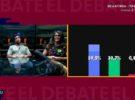 Simona irrumpe con fuerza, celos de Meritxell y porcentajes ciegos en Gran Hermano 17: el debate