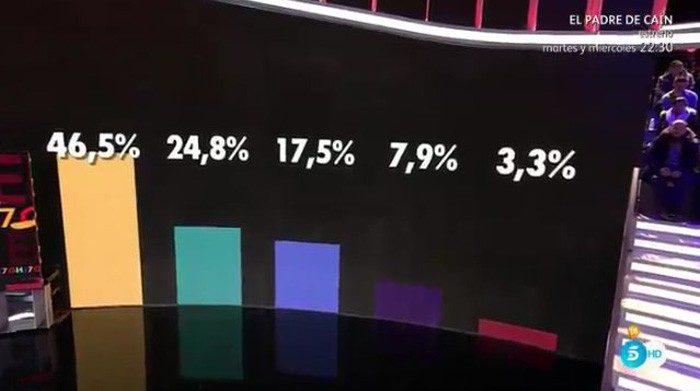 Los porcentajes ciegos muestran un claro destacado a la victoria en Gran Hermano 17