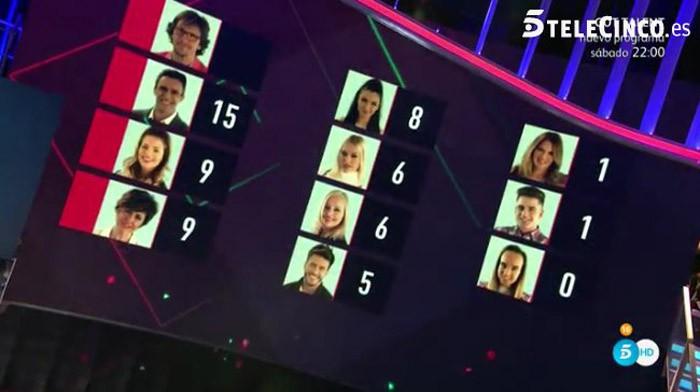 Adiós a Tutto Duran y Alejandro, Alonso, Alyson e Irma nominados en Gran Hermano VIP 5