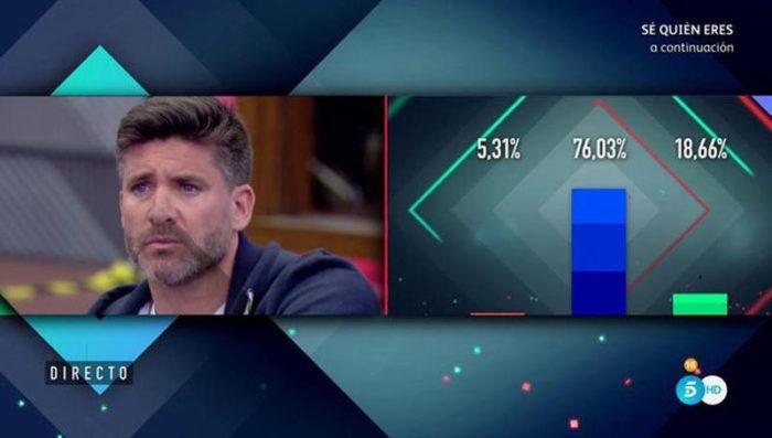 Los porcentajes ciegos de Gran Hermano VIP 5 sorprenden a Toño Sanchís y al resto de la casa