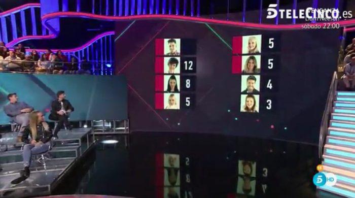 Aída Nízar regresa, Alejandro se va y seis nominados en Gran Hermano VIP 5