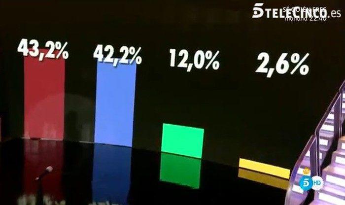 Aída Nízar y Elettra se enfrentan, prueba superada y porcentajes ciegos muy igualados en Gran Hermano VIP 5