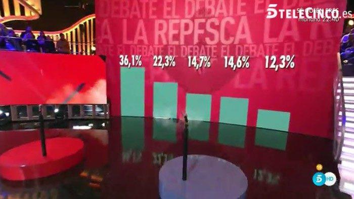 Aless Gibaja fuera de la repesca; porcentajes ciegos y prueba superada en Gran Hermano VIP 5