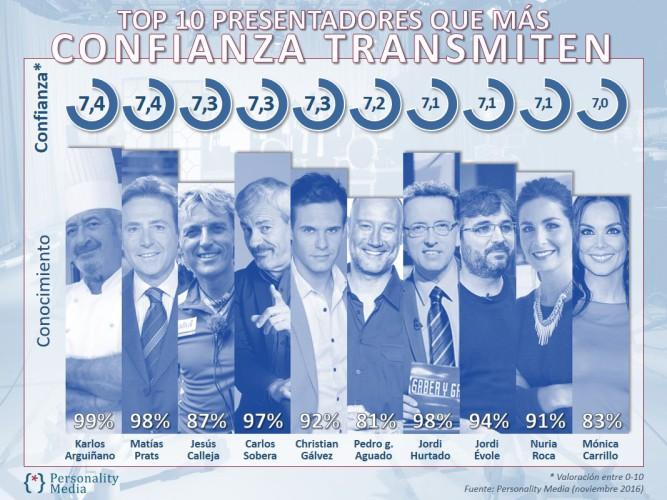 Estos son los 10 presentadores en los más confían los espectadores