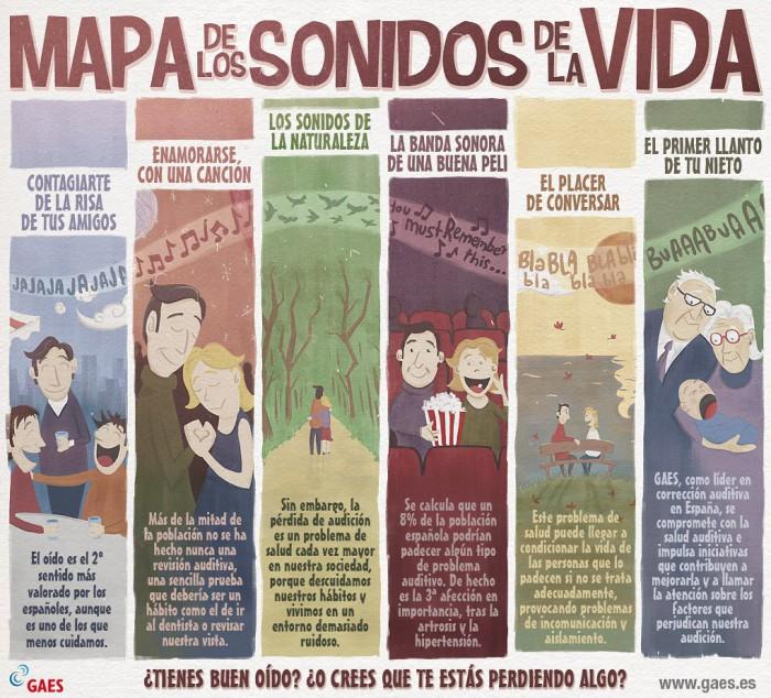 Mapa de los Sonidos de la Vida